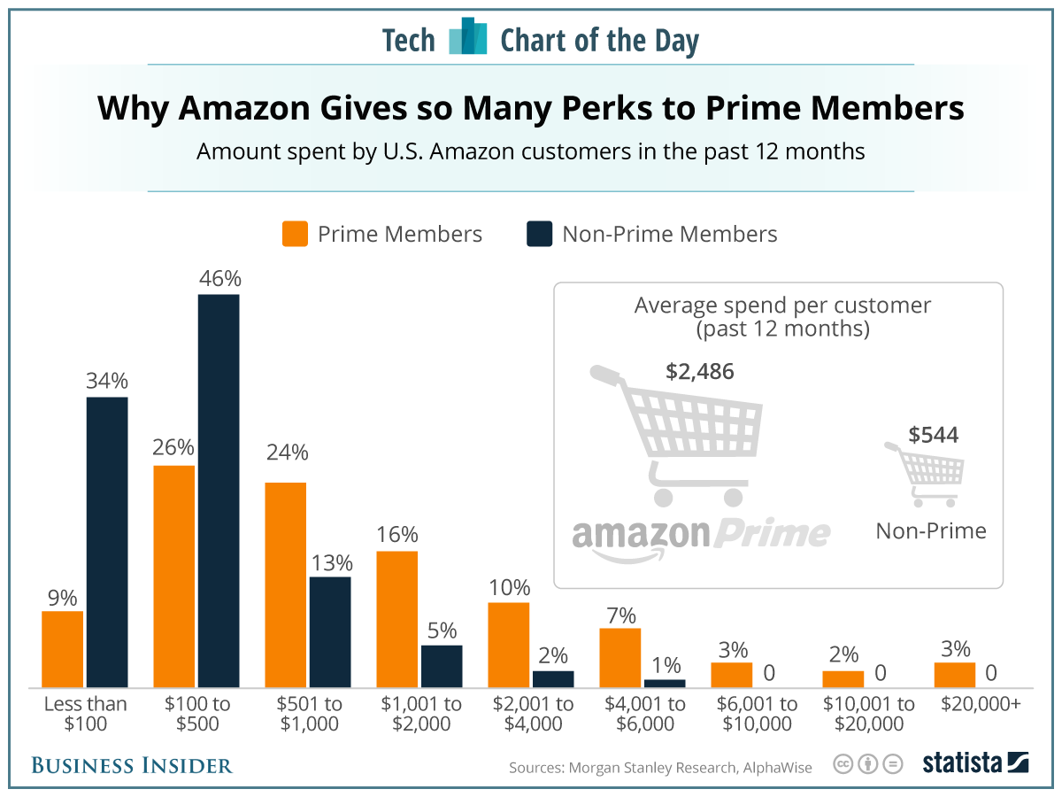 (مصدر الصورة: http://www.businessinsider.com/amazon-music-unlimited-prime-members-spend-chart-2016-10)