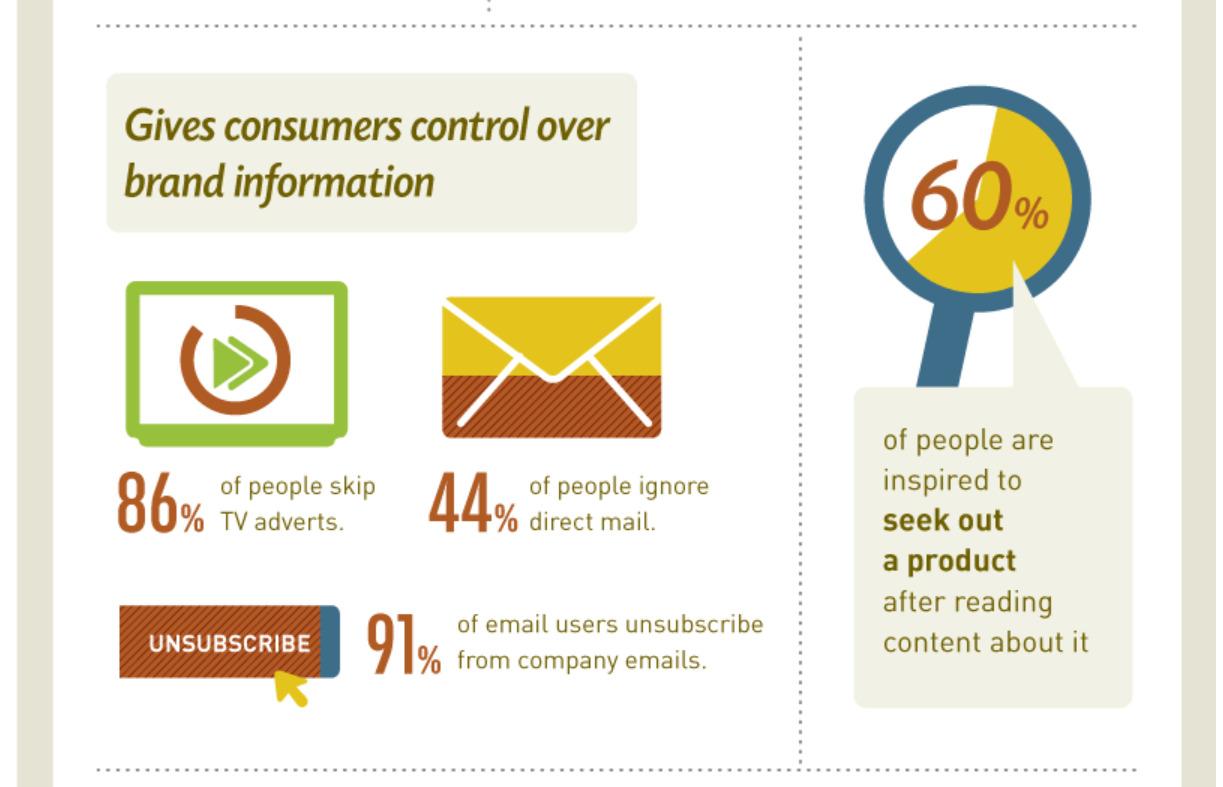 إحصائيات حول التسويق بالمحتوى