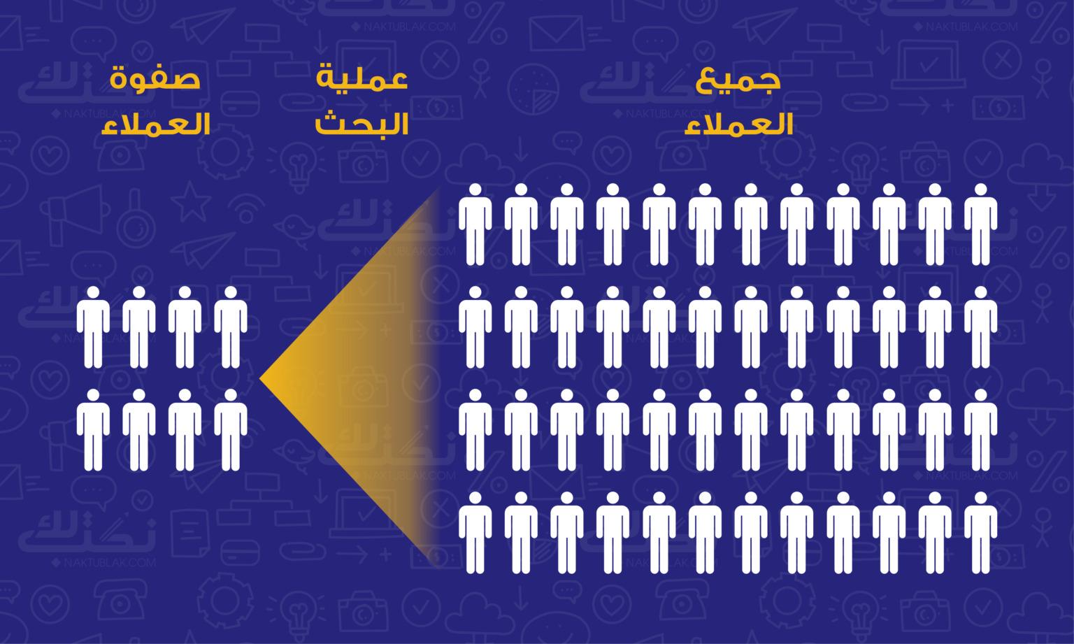 ثانيًا: من هم أفضل العملاء في الشركة؟