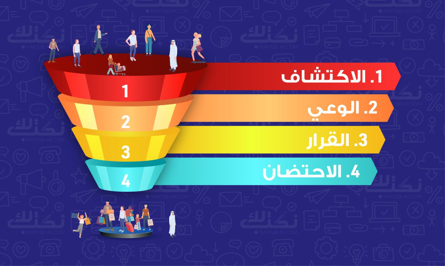 كتابة محتوى يساعد على الولوج في الـ Sales Funnel