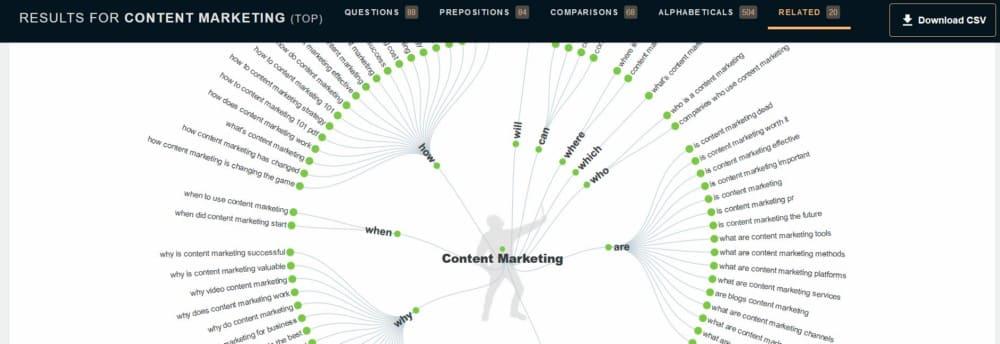 استخدم الأدوات التي تساعدك على كتابة محتوى أفضل