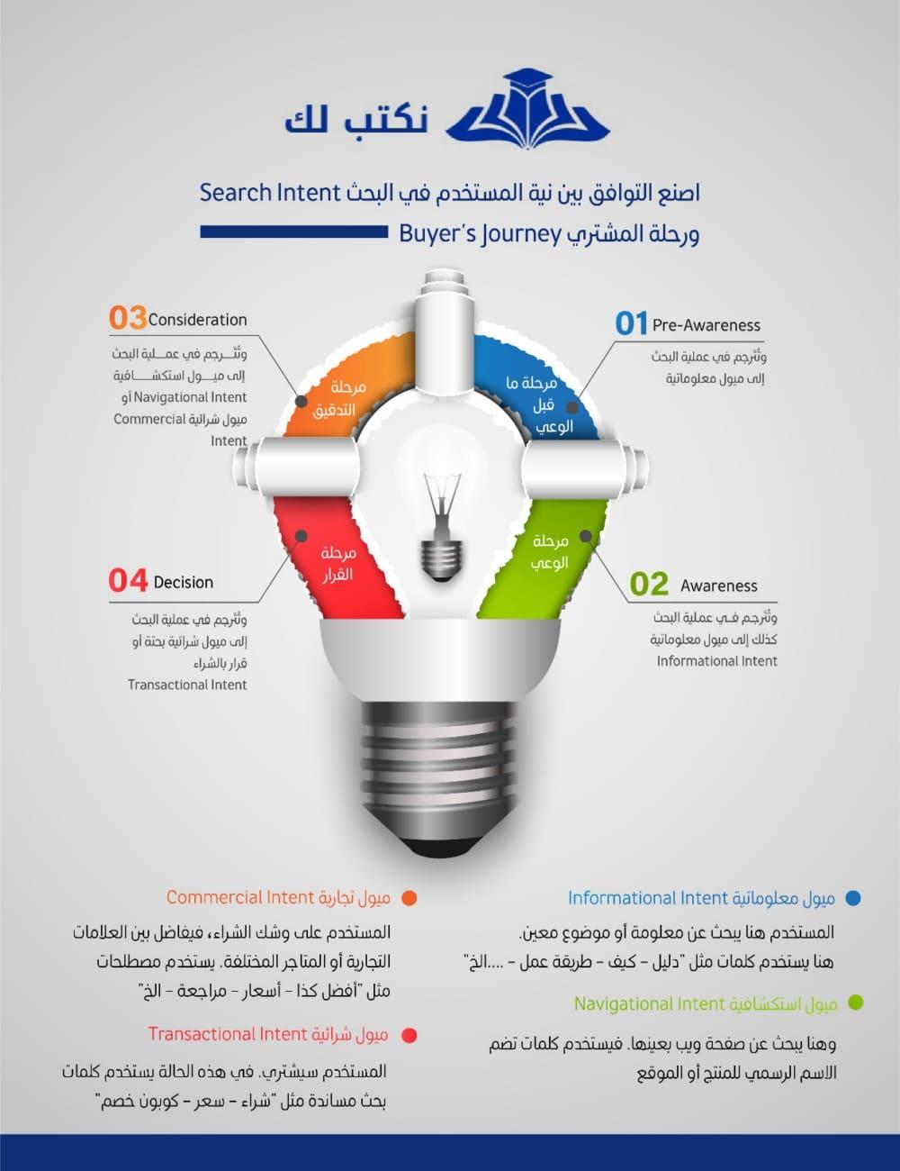 # الخطوة الأولى: استشفاف نية المستخدم في عملية البحث User Intent